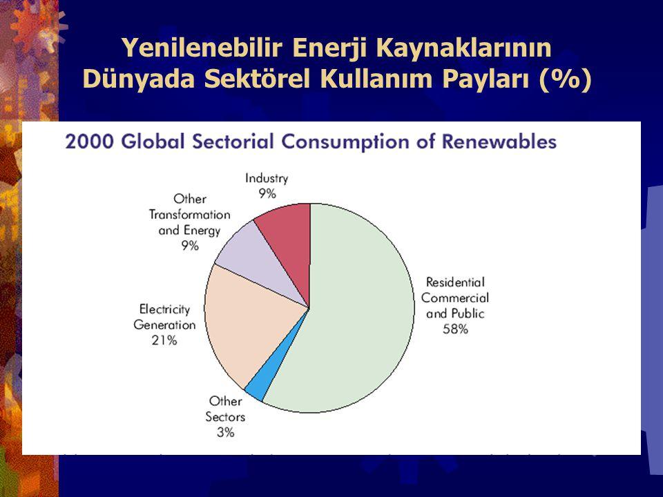 Yenilenebilir Enerji Kaynaklarının Dünyada Sektörel Kullanım Payları (%)