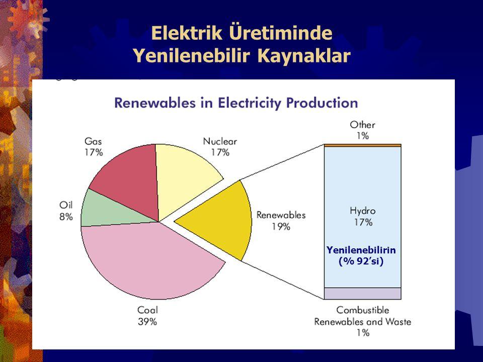 Elektrik Üretiminde Yenilenebilir Kaynaklar Yenilenebilirin (% 92'si)