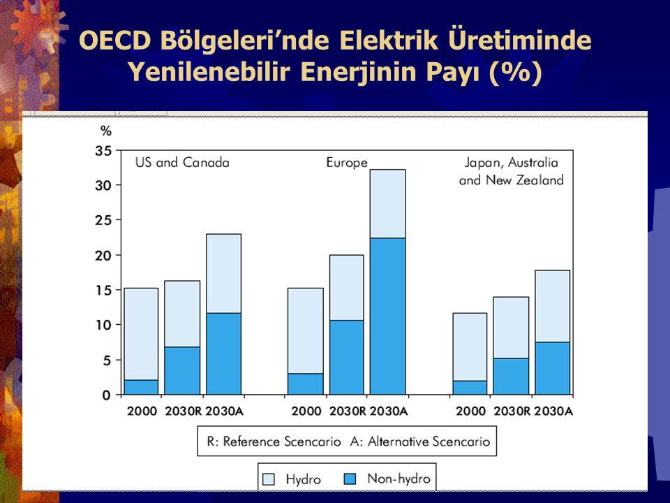 OECD Bölgeleri'nde Elektrik Üretiminde Yenilenebilir Enerjinin Payı (%)