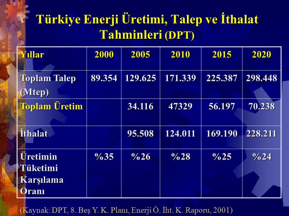 Türkiye Enerji Üretimi, Talep ve İthalat Tahminleri (DPT) Yıllar20002005201020152020 Toplam Talep (Mtep)89.354129.625171.339225.387298.448 Toplam Üretim 34.1164732956.19770.238 İthalat95.508124.011169.190228.211 Üretimin Tüketimi Karşılama Oranı %35%26%28%25%24 (Kaynak: DPT, 8.