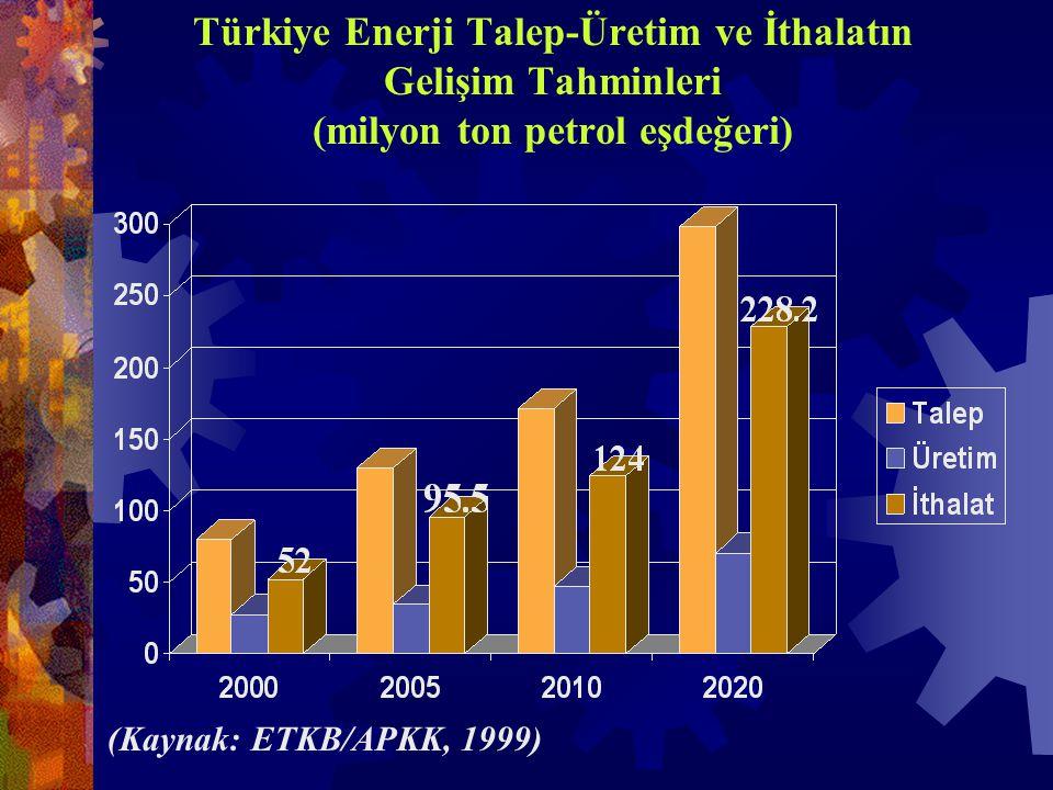 Türkiye Enerji Talep-Üretim ve İthalatın Gelişim Tahminleri (milyon ton petrol eşdeğeri) (Kaynak: ETKB/APKK, 1999)