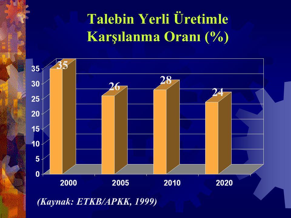 Talebin Yerli Üretimle Karşılanma Oranı (%) (Kaynak: ETKB/APKK, 1999)