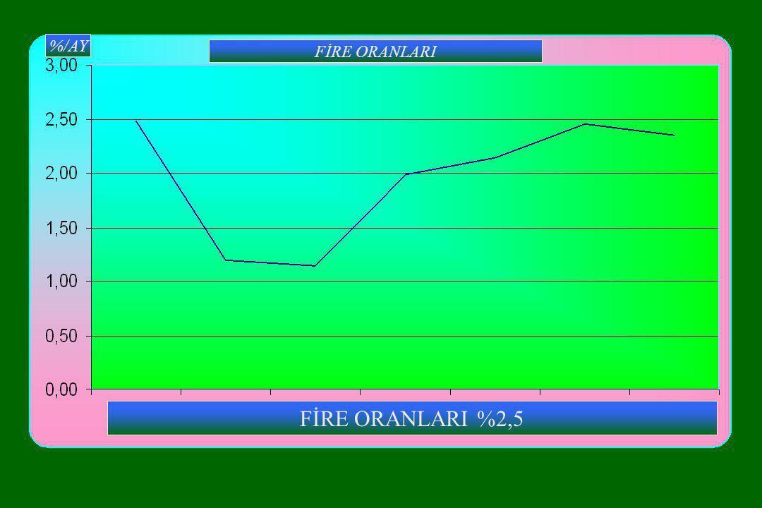 FİRE ORANLARI %/AY FİRE ORANLARI %2,5