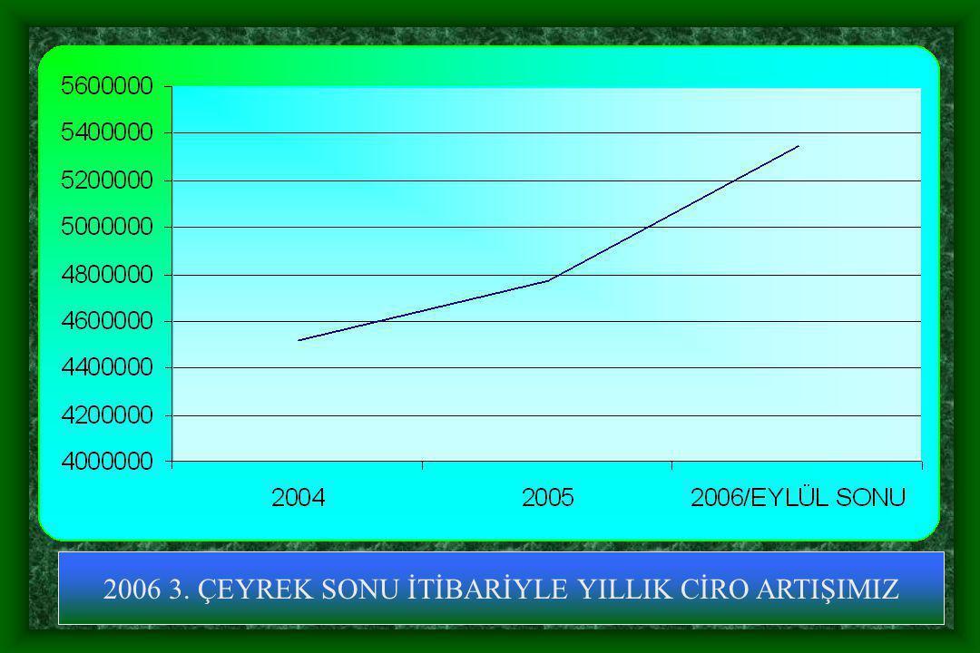 2006 3. ÇEYREK SONU İTİBARİYLE YILLIK CİRO ARTIŞIMIZ