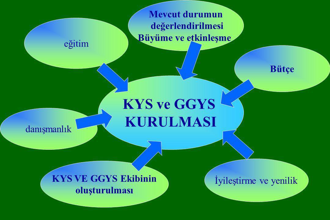 Mevcut durumun değerlendirilmesi Büyüme ve etkinleşme Bütçe KYS VE GGYS Ekibinin oluşturulması eğitim danışmanlık İyileştirme ve yenilik KYS ve GGYS K