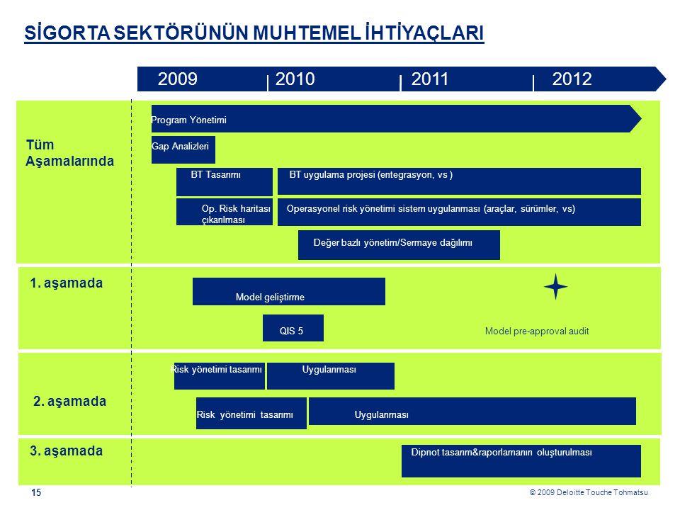 © 2009 Deloitte Touche Tohmatsu SİGORTA SEKTÖRÜNÜN MUHTEMEL İHTİYAÇLARI 15 Program Yönetimi Tüm Gap Analizleri Aşamalarında BT Tasarımı BT uygulama projesi (entegrasyon, vs ) Op.
