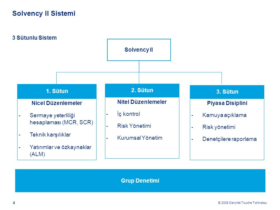 © 2009 Deloitte Touche Tohmatsu Solvency II Sistemi 4 Solvency II 3 Sütunlu Sistem 1. Sütun Nicel Düzenlemeler -Sermaye yeterliliği hesaplaması (MCR,