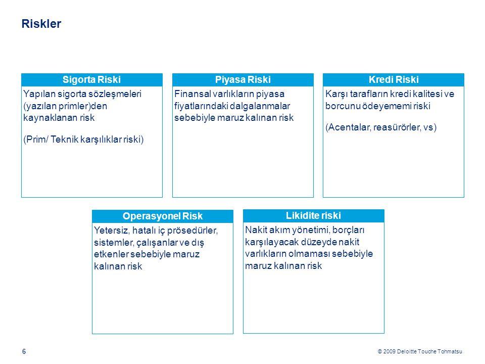 © 2009 Deloitte Touche Tohmatsu Riskler 6 Operasyonel Risk Yetersiz, hatalı iç prösedürler, sistemler, çalışanlar ve dış etkenler sebebiyle maruz kalınan risk Likidite riski Nakit akım yönetimi, borçları karşılayacak düzeyde nakit varlıkların olmaması sebebiyle maruz kalınan risk Sigorta Riski Yapılan sigorta sözleşmeleri (yazılan primler)den kaynaklanan risk (Prim/ Teknik karşılıklar riski) Piyasa Riski Finansal varlıkların piyasa fiyatlarındaki dalgalanmalar sebebiyle maruz kalınan risk Kredi Riski Karşı tarafların kredi kalitesi ve borcunu ödeyememi riski (Acentalar, reasürörler, vs)