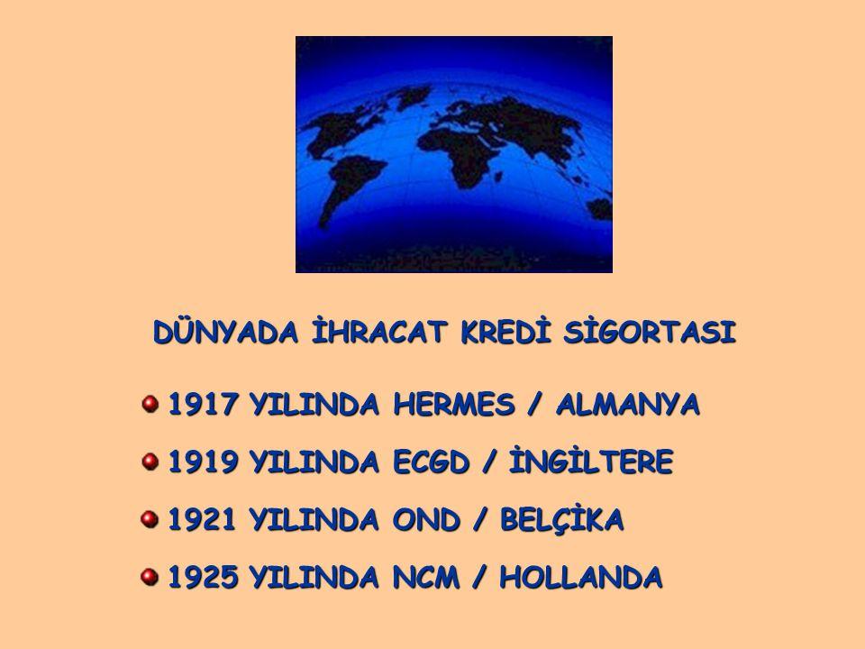 DÜNYADA İHRACAT KREDİ SİGORTASI 1917 YILINDA HERMES / ALMANYA 1919 YILINDA ECGD / İNGİLTERE 1921 YILINDA OND / BELÇİKA 1925 YILINDA NCM / HOLLANDA