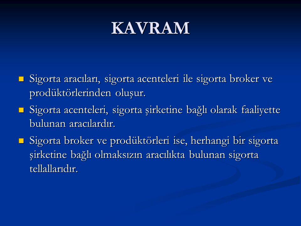 KAVRAM  Sigorta aracıları, sigorta acenteleri ile sigorta broker ve prodüktörlerinden oluşur.  Sigorta acenteleri, sigorta şirketine bağlı olarak fa
