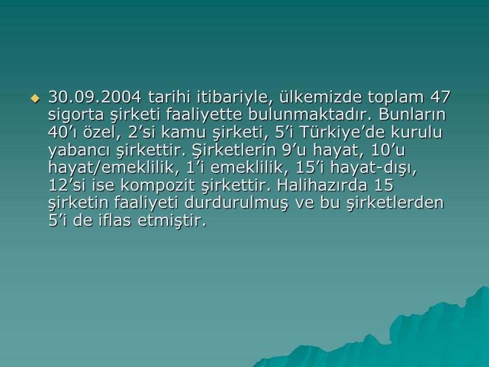  30.09.2004 tarihi itibariyle, ülkemizde toplam 47 sigorta şirketi faaliyette bulunmaktadır.