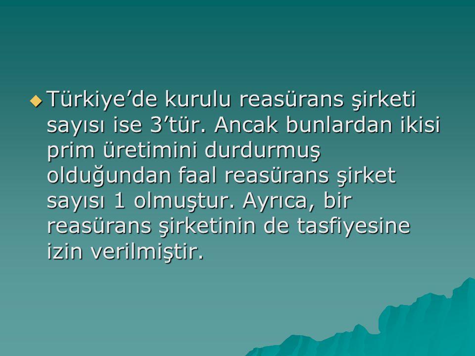  Türkiye'de kurulu reasürans şirketi sayısı ise 3'tür.