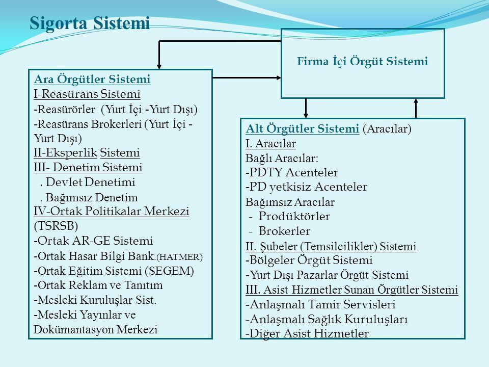 Alt Örgütler Sistemi (Aracılar) I. Aracılar Bağlı Aracılar: - PDTY Acenteler - PD yetkisiz Acenteler Bağımsız Aracılar - Prodüktörler - Brokerler II.