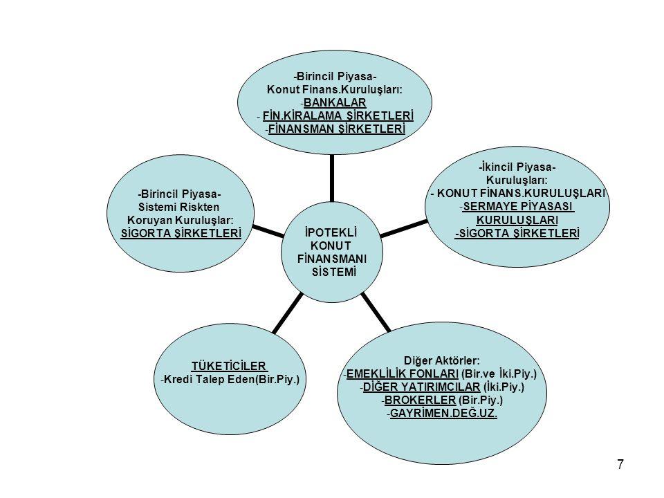 7 İPOTEKLİ KONUT FİNANSMANI SİSTEMİ -Birincil Piyasa- Konut Finans.Kuruluşları: •BANKALAR • FİN.KİRALAMA ŞİRKETLERİ •FİNANSMAN ŞİRKETLERİ -İkincil Piy