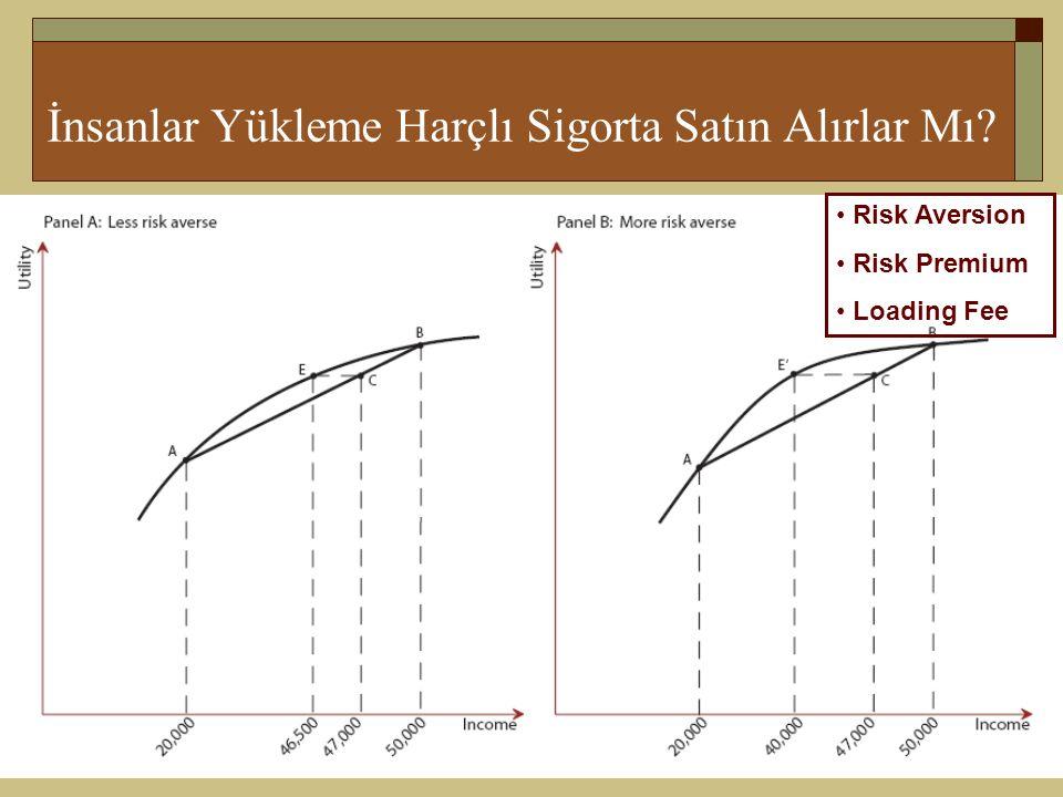 9-11 İnsanlar Yükleme Harçlı Sigorta Satın Alırlar Mı? • Risk Aversion • Risk Premium • Loading Fee