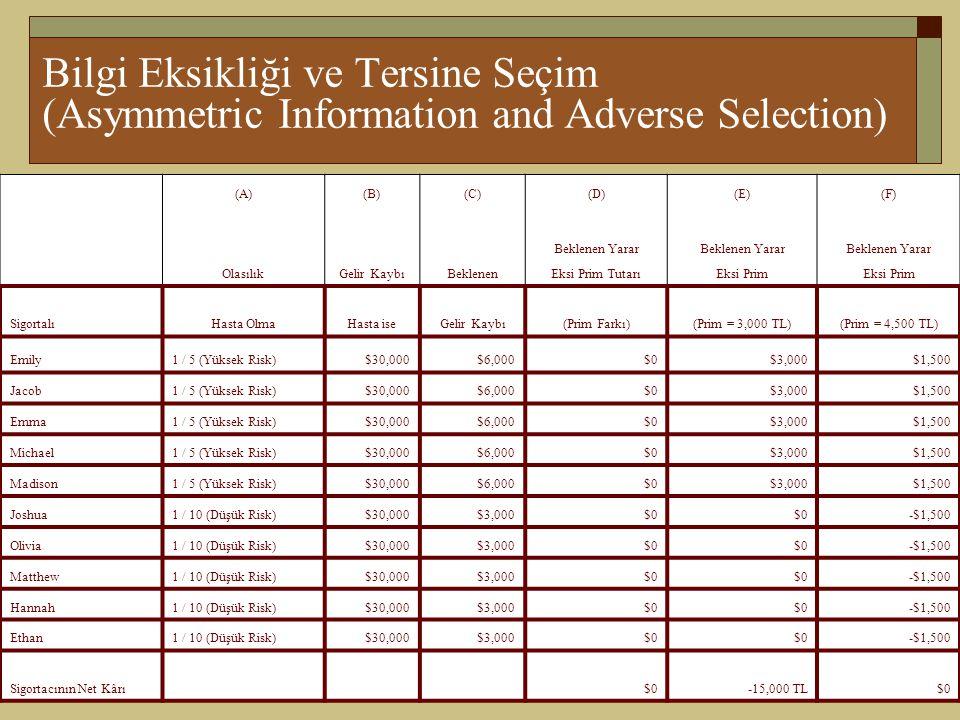 9-15 Bilgi Eksikliği ve Tersine Seçim (Asymmetric Information and Adverse Selection) (A)(B)(C)(D)(E)(F) Beklenen Yarar OlasılıkGelir KaybıBeklenenEksi Prim TutarıEksi Prim SigortalıHasta OlmaHasta iseGelir Kaybı(Prim Farkı)(Prim = 3,000 TL)(Prim = 4,500 TL) Emily1 / 5 (Yüksek Risk)$30,000$6,000$0$3,000$1,500 Jacob1 / 5 (Yüksek Risk)$30,000$6,000$0$3,000$1,500 Emma1 / 5 (Yüksek Risk)$30,000$6,000$0$3,000$1,500 Michael1 / 5 (Yüksek Risk)$30,000$6,000$0$3,000$1,500 Madison1 / 5 (Yüksek Risk)$30,000$6,000$0$3,000$1,500 Joshua1 / 10 (Düşük Risk)$30,000$3,000$0 -$1,500 Olivia1 / 10 (Düşük Risk)$30,000$3,000$0 -$1,500 Matthew1 / 10 (Düşük Risk)$30,000$3,000$0 -$1,500 Hannah1 / 10 (Düşük Risk)$30,000$3,000$0 -$1,500 Ethan1 / 10 (Düşük Risk)$30,000$3,000$0 -$1,500 Sigortacının Net Kârı $0-15,000 TL$0