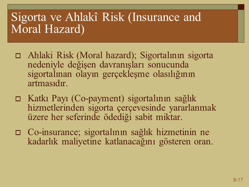 9-17 Sigorta ve Ahlakî Risk (Insurance and Moral Hazard)  Ahlaki Risk (Moral hazard); Sigortalının sigorta nedeniyle değişen davranışları sonucunda sigortalınan olayın gerçekleşme olasılığının artmasıdır.
