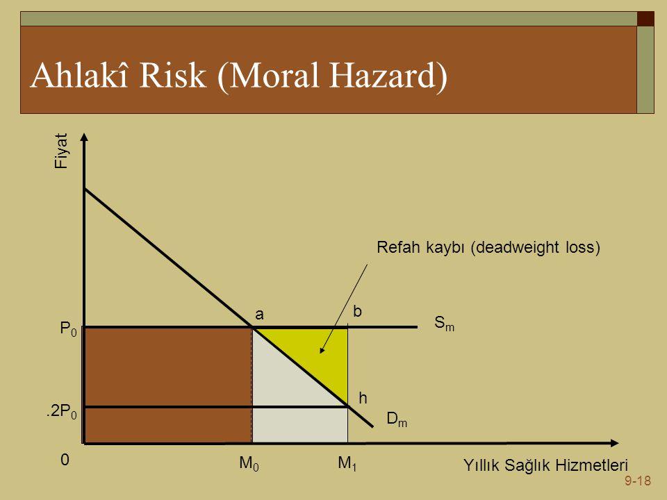 9-18 Ahlakî Risk (Moral Hazard) Yıllık Sağlık Hizmetleri Fiyat DmDm SmSm M1M1 M0M0 0 P0P0.2P 0 a b h Refah kaybı (deadweight loss)