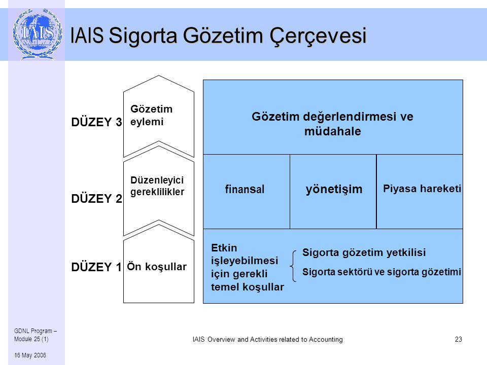 Overview and Activities related to Accounting IAIS Overview and Activities related to Accounting23 GDNL Program – Module 25 (1) 16 May 2006 IAIS Sigorta Gözetim Çerçevesi finan s al yönetişim Piyasa hareketi Gözetim değerlendirmesi ve müdahale Ön koşullar Düzenleyici gereklilikler Gözetim eylemi DÜZEY 3 DÜZEY 2 DÜZEY 1 Sigorta sektörü ve sigorta gözetimi Etkin işleyebilmesi için gerekli temel koşullar Sigorta gözetim yetkilisi