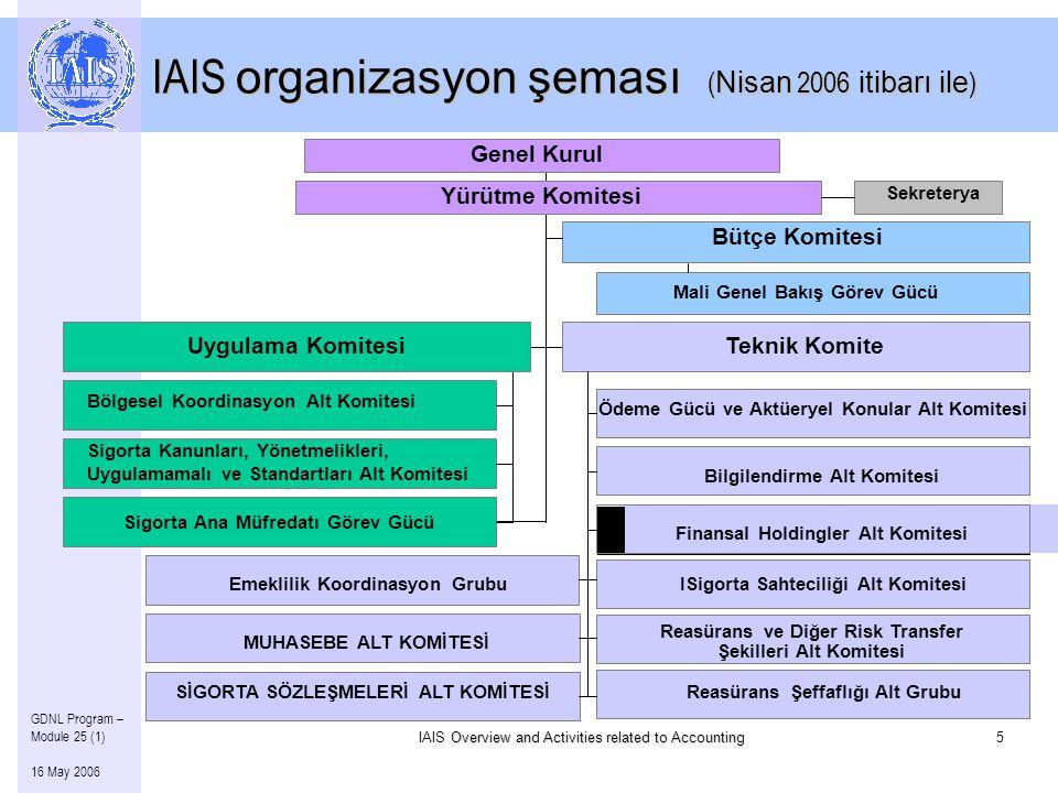 Overview and Activities related to Accounting IAIS Overview and Activities related to Accounting5 GDNL Program – Module 25 (1) 16 May 2006 IAIS organizasyon şeması ( Nisan 2006 itibarı ile ) Sekreterya MUHASEBE ALT KOMİTESİ Bilgilendirme Alt Komitesi Finansal Holdingler Alt Komitesi Ödeme Gücü ve Aktüeryel Konular Alt Komitesi ISigorta Sahteciliği Alt Komitesi Reasürans ve Diğer Risk Transfer Şekilleri Alt Komitesi Reasürans Şeffaflığı Alt GrubuSİGORTA SÖZLEŞMELERİ ALT KOMİTESİ Yürütme Komitesi Genel Kurul Teknik Komite Uygulama Komitesi Bölgesel Koordinasyon Alt Komitesi Sigorta Kanunları, Yönetmelikleri, Uygulamamalı ve Standartları Alt Komitesi Sigorta Ana Müfredatı Görev Gücü Bütçe Komitesi Mali Genel Bakış Görev Gücü Emeklilik Koordinasyon Grubu