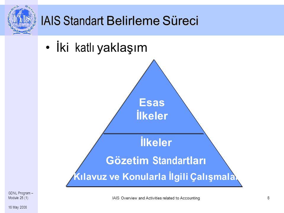 Overview and Activities related to Accounting IAIS Overview and Activities related to Accounting8 GDNL Program – Module 25 (1) 16 May 2006 IAIS Standar t Belirleme Süreci Esas İlkeler İlkeler Gözetim Standar tları Kılavuz ve Konularla İlgili Çalışmalar •İki katlı yaklaşım