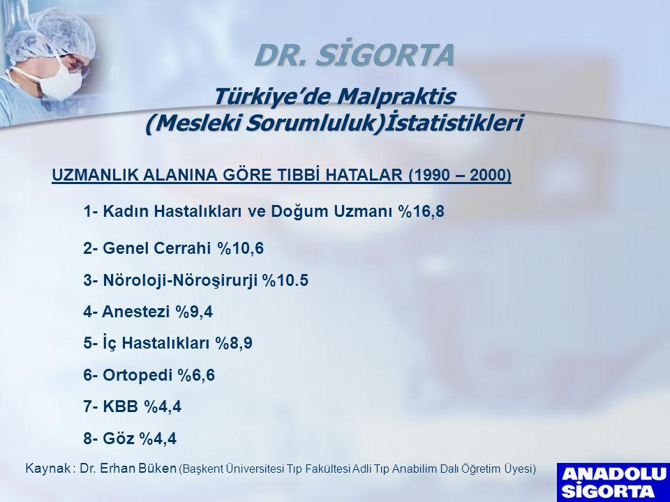 1- Kadın Hastalıkları ve Doğum Uzmanı %16,8 2- Genel Cerrahi %10,6 3- Nöroloji-Nöroşirurji %10.5 4- Anestezi %9,4 UZMANLIK ALANINA GÖRE TIBBİ HATALAR (1990 – 2000) Kaynak : Dr.