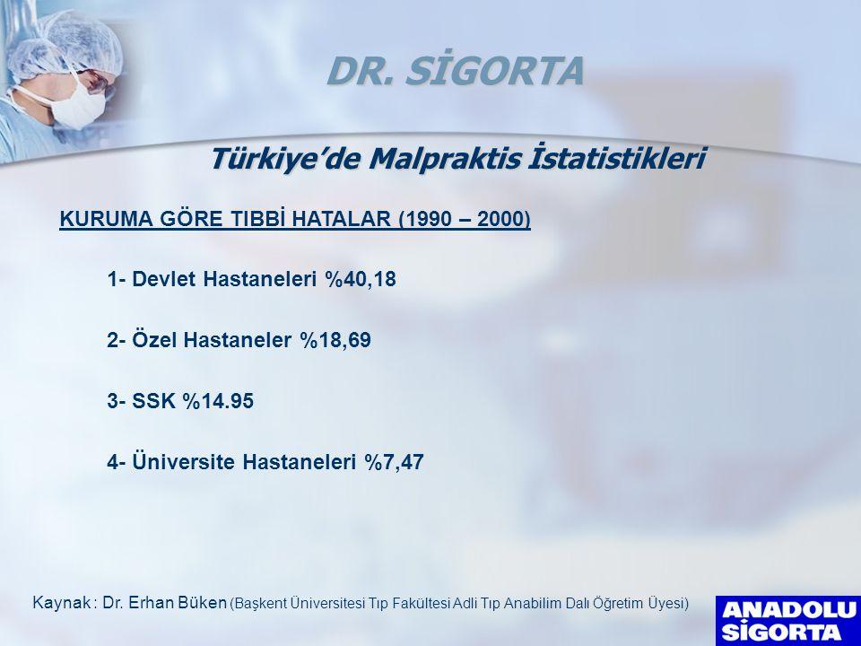 1- Devlet Hastaneleri %40,18 2- Özel Hastaneler %18,69 3- SSK %14.95 4- Üniversite Hastaneleri %7,47 Kaynak : Dr.