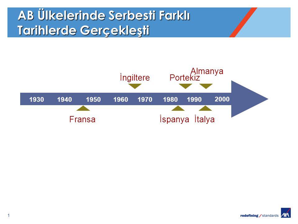 1 AB Ülkelerinde Serbesti Farklı Tarihlerde Gerçekleşti 1930194019501960197019801990 2000 Fransa İngiltere İtalya Almanya İspanya Portekiz