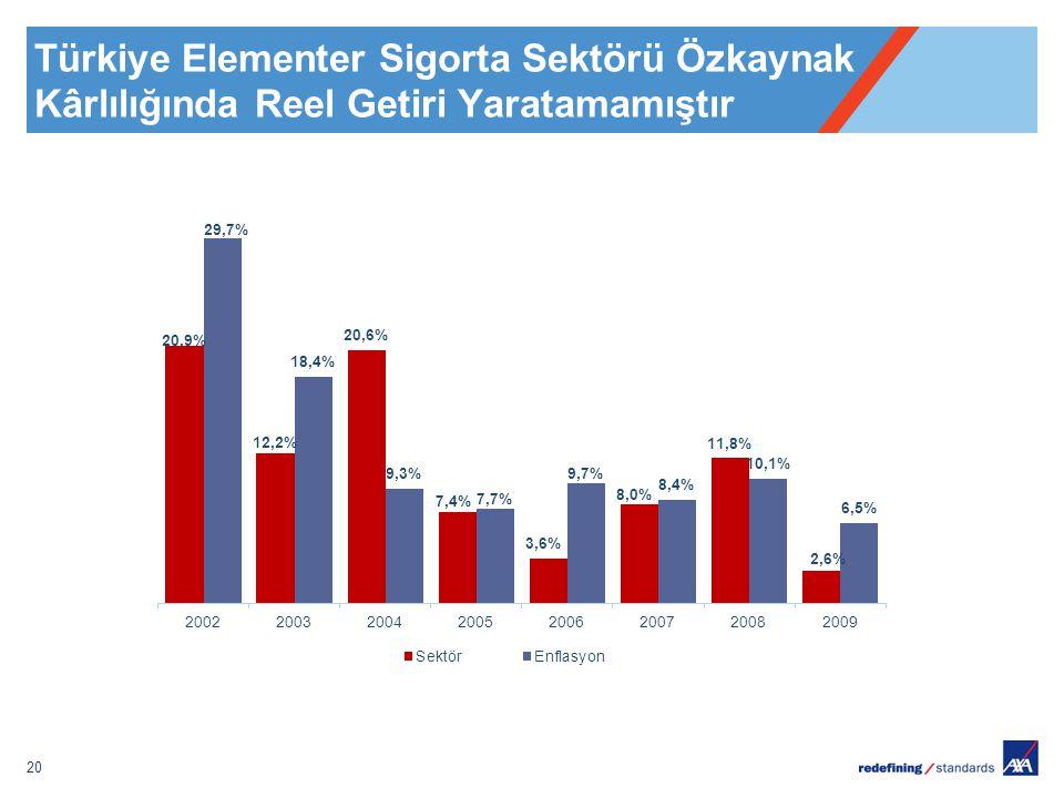 20 Türkiye Elementer Sigorta Sektörü Özkaynak Kârlılığında Reel Getiri Yaratamamıştır