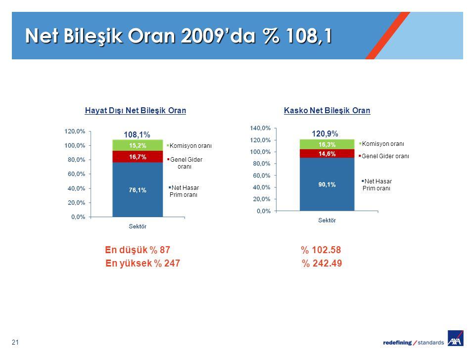 21 Net Bileşik Oran 2009'da % 108,1 Hayat Dışı Net Bileşik Oran 108,1%  Genel Gider oranı  Net Hasar Prim oranı 120,9% Kasko Net Bileşik Oran  Komi