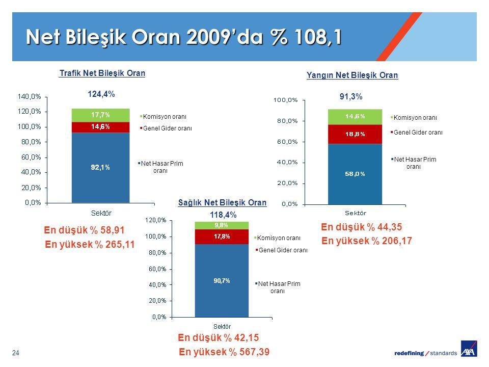 24 Net Bileşik Oran 2009'da % 108,1  Komisyon oranı  Genel Gider oranı  Net Hasar Prim oranı 124,4%  Komisyon oranı  Genel Gider oranı  Net Hasar Prim oranı 91,3% 118,4% Trafik Net Bileşik Oran Yangın Net Bileşik Oran Sağlık Net Bileşik Oran En düşük % 58,91 En yüksek % 265,11 En düşük % 44,35 En yüksek % 206,17 En düşük % 42,15 En yüksek % 567,39