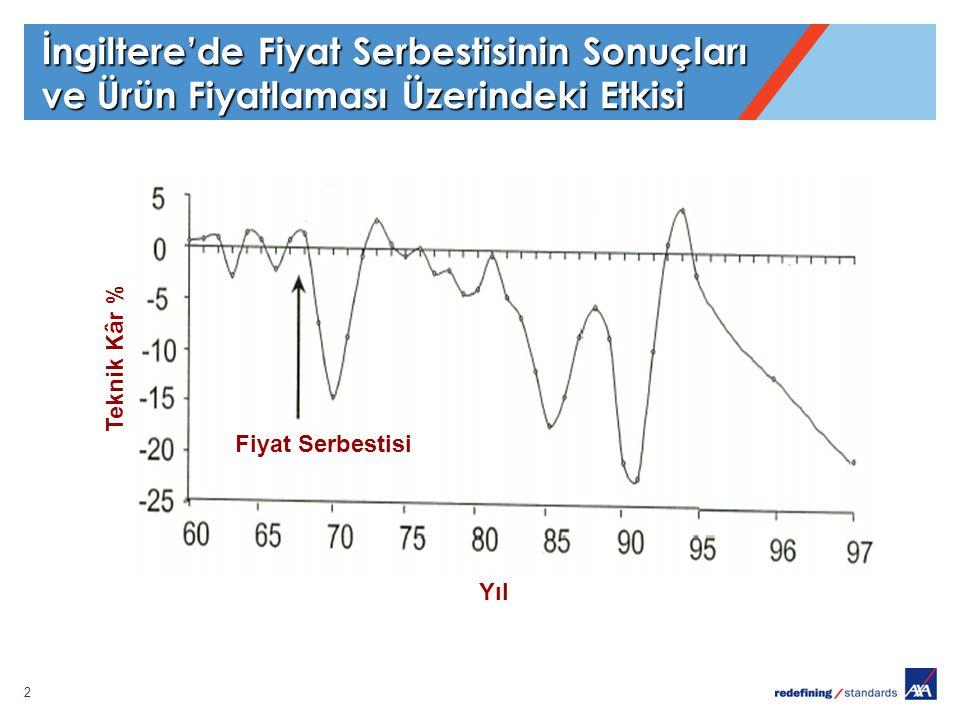 33 Sorun Fiyatlamada değil, Bakış Açısında 31/12/2009 TEKNİK ZARAR - 2.450.089 TARSİM