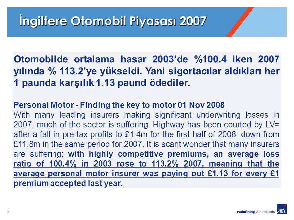 3 Otomobilde ortalama hasar 2003'de %100.4 iken 2007 yılında % 113.2'ye yükseldi. Yani sigortacılar aldıkları her 1 paunda karşılık 1.13 paund ödedile