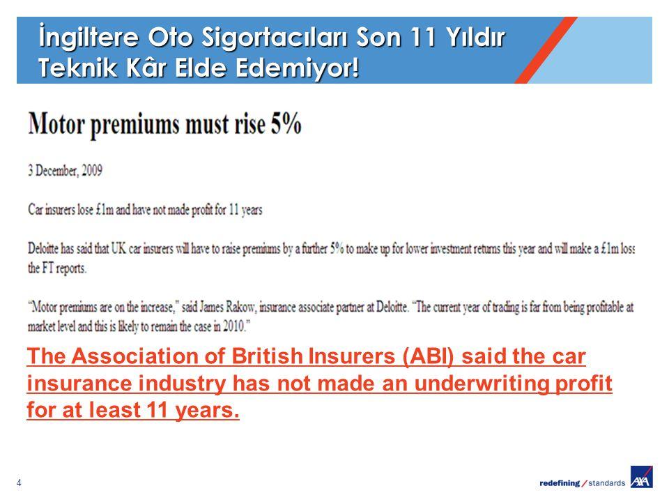 4 İngiltere Oto Sigortacıları Son 11 Yıldır Teknik Kâr Elde Edemiyor! The Association of British Insurers (ABI) said the car insurance industry has no