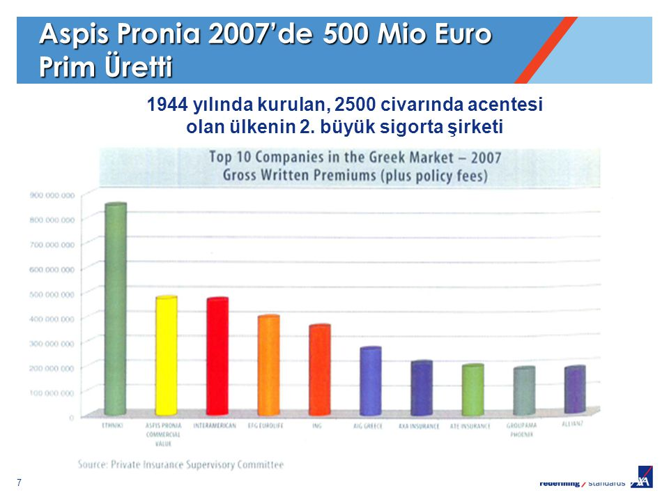 7 Aspis Pronia 2007'de 500 Mio Euro Prim Üretti 1944 yılında kurulan, 2500 civarında acentesi olan ülkenin 2. büyük sigorta şirketi