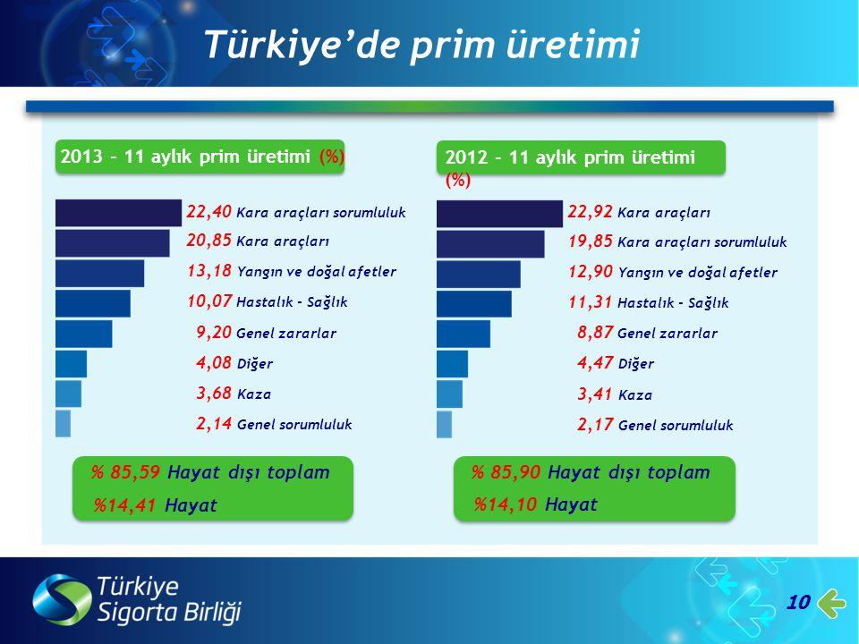 10 Türkiye'de prim üretimi 20,85 Kara araçları 13,18 Yangın ve doğal afetler 10,07 Hastalık - Sağlık 9,20 Genel zararlar 4,08 Diğer 3,68 Kaza 2,14 Gen