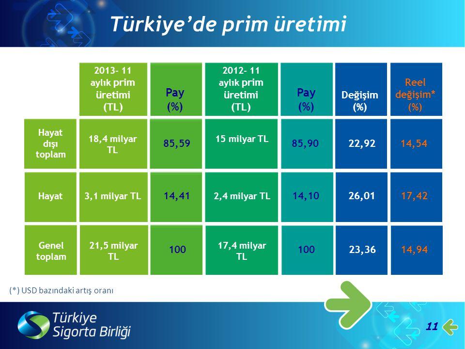 11 Türkiye'de prim üretimi Pay (%) 2013- 11 aylık prim üretimi (TL) 2012- 11 aylık prim üretimi (TL) Pay (%) Değişim (%) Reel değişim* (%) Hayat dışı