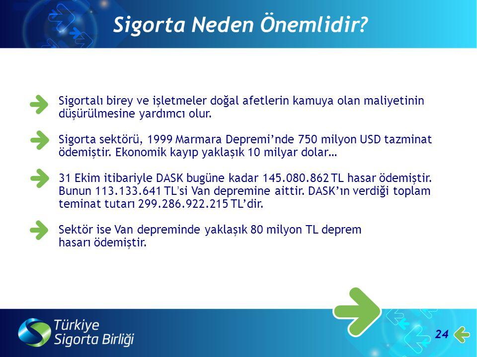 24 Sigortalı birey ve işletmeler doğal afetlerin kamuya olan maliyetinin düşürülmesine yardımcı olur. Sigorta sektörü, 1999 Marmara Depremi'nde 750 mi