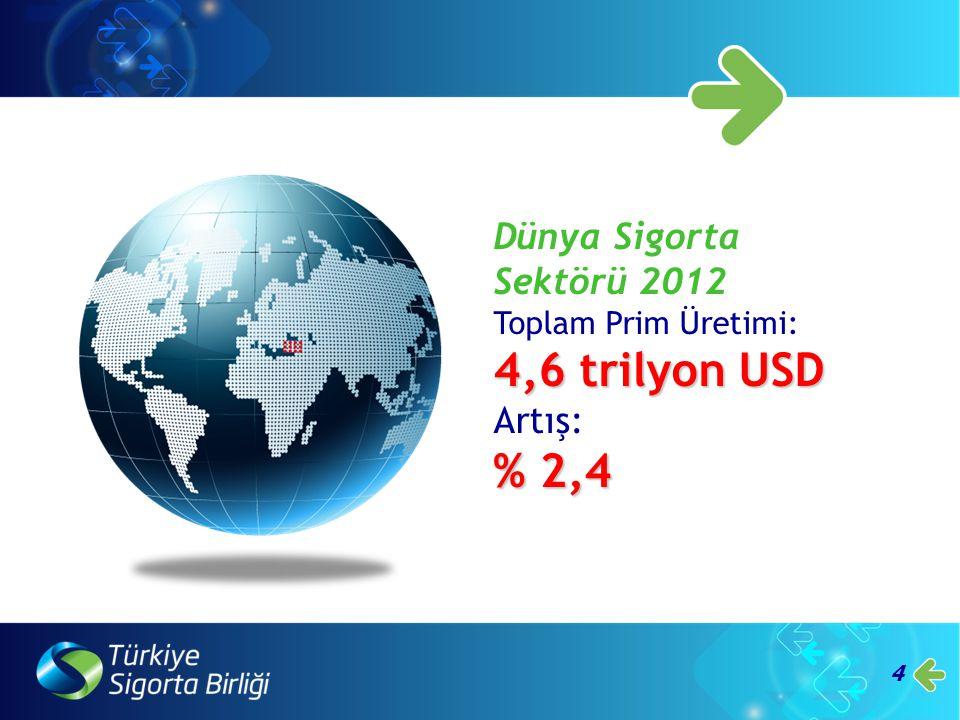 4 Dünya Sigorta Sektörü 2012 Toplam Prim Üretimi: 4,6 trilyon USD Artış: % 2,4