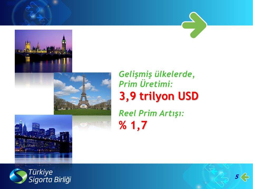 6 Gelişmekte olan ülkelerde, Prim Üretimi: 699 milyar USD Reel Prim Artışı: % 1,3
