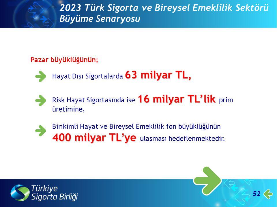 52 2023 Türk Sigorta ve Bireysel Emeklilik Sektörü Büyüme Senaryosu 63 milyar TL, Hayat Dışı Sigortalarda 63 milyar TL, Pazar büyüklüğünün; 16 milyar