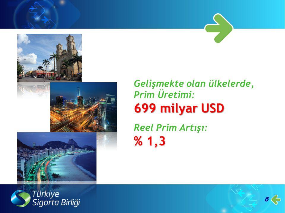 7 Türkiye'de 2012 yılı Prim Üretimi: 11 milyar USD Reel Prim Artışı % 6,3 (Dolar bazında)