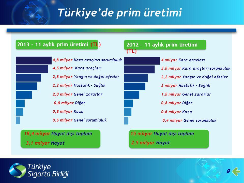 10 Türkiye'de prim üretimi 20,85 Kara araçları 13,18 Yangın ve doğal afetler 10,07 Hastalık - Sağlık 9,20 Genel zararlar 4,08 Diğer 3,68 Kaza 2,14 Genel sorumluluk 22,40 Kara araçları sorumluluk 2013 - 11 aylık prim üretimi (%) 19,85 Kara araçları sorumluluk 12,90 Yangın ve doğal afetler 11,31 Hastalık - Sağlık 8,87 Genel zararlar 4,47 Diğer 3,41 Kaza 2,17 Genel sorumluluk 22,92 Kara araçları % 85,59 Hayat dışı toplam %14,41 Hayat % 85,90 Hayat dışı toplam %14,10 Hayat 2012 - 11 aylık prim üretimi (%)
