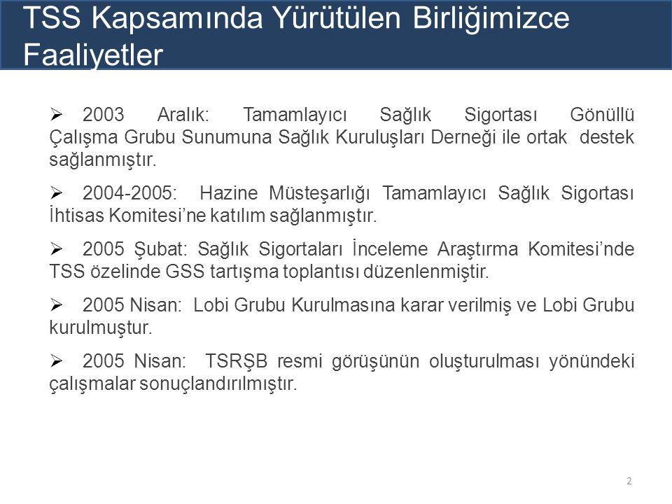  2005 Mayıs: TSRŞB Resmi görüşü; TBMM Plan Bütçe ve Sağlık Komisyonu Başkanları, Başbakanlık/Maliye/Sağlık/Çalışma ve Sosyal Güvenlik Bakanlıkları Müsteşarlarına ve SGK Başkanı'na sunulmuştur.