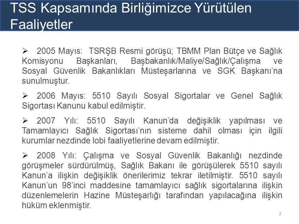  2005 Mayıs: TSRŞB Resmi görüşü; TBMM Plan Bütçe ve Sağlık Komisyonu Başkanları, Başbakanlık/Maliye/Sağlık/Çalışma ve Sosyal Güvenlik Bakanlıkları Mü