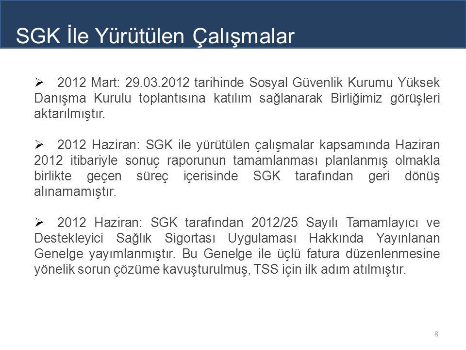  2012 Mart: 29.03.2012 tarihinde Sosyal Güvenlik Kurumu Yüksek Danışma Kurulu toplantısına katılım sağlanarak Birliğimiz görüşleri aktarılmıştır.  2