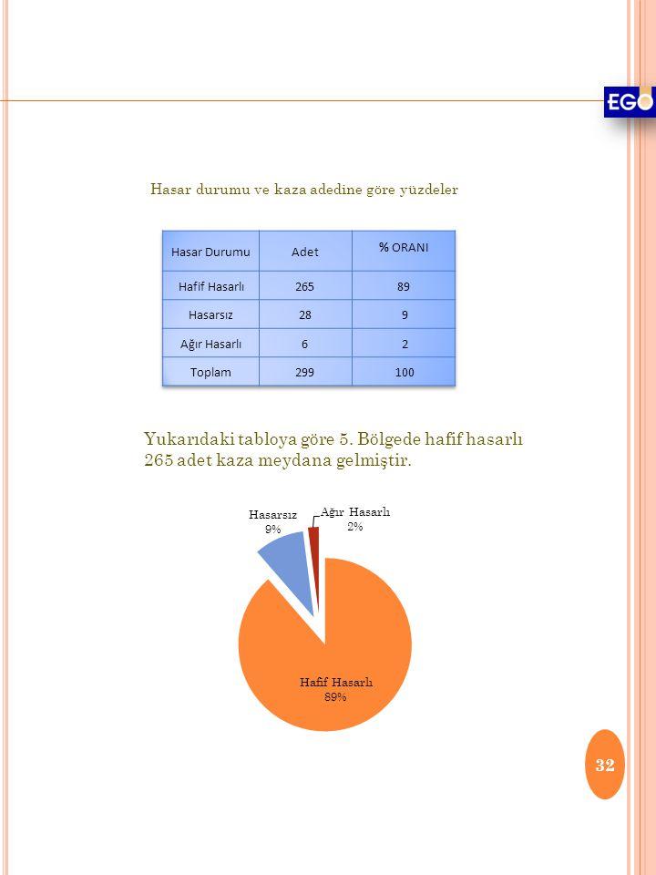 Hasar durumu ve kaza adedine göre yüzdeler Yukarıdaki tabloya göre 5. Bölgede hafif hasarlı 265 adet kaza meydana gelmiştir. 32