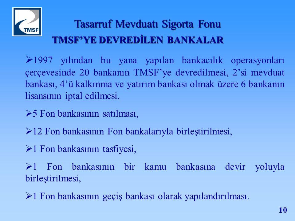 Tasarruf Mevduatı Sigorta Fonu 10 TMSF'YE DEVREDİLEN BANKALAR  1997 yılından bu yana yapılan bankacılık operasyonları çerçevesinde 20 bankanın TMSF'y