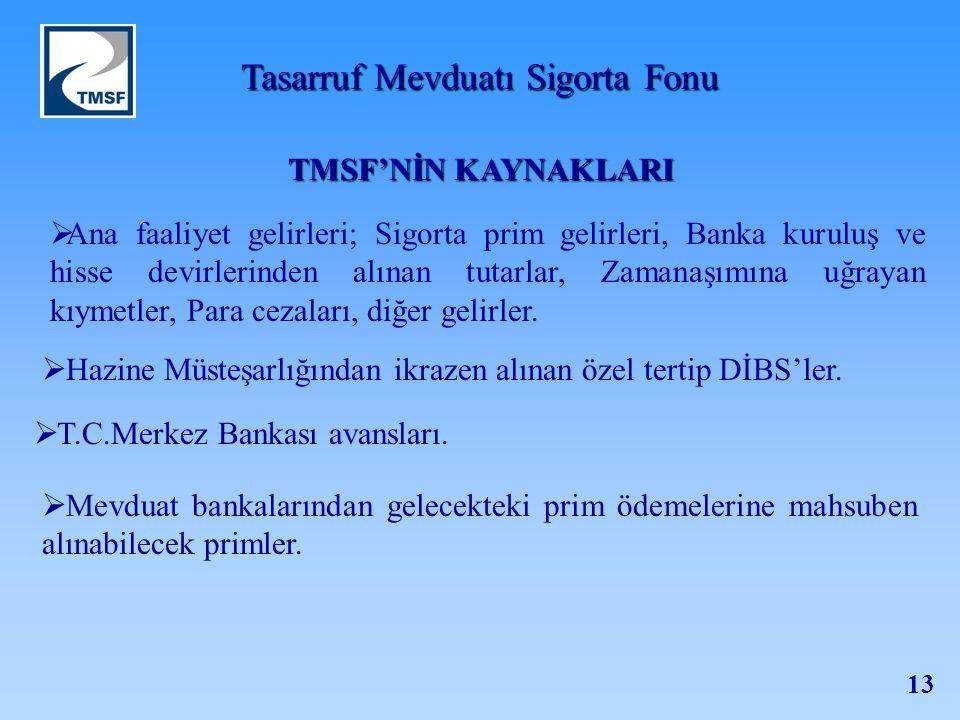 Tasarruf Mevduatı Sigorta Fonu 13 TMSF'NİN KAYNAKLARI  Hazine Müsteşarlığından ikrazen alınan özel tertip DİBS'ler.  Mevduat bankalarından gelecekte