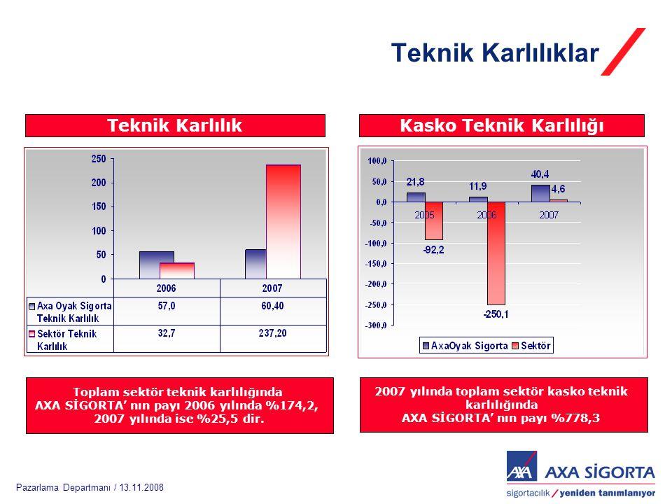 Pazarlama Departmanı / 13.11.2008 Teknik Karlılıklar Kasko Teknik KarlılığıTeknik Karlılık 2007 yılında toplam sektör kasko teknik karlılığında AXA Sİ